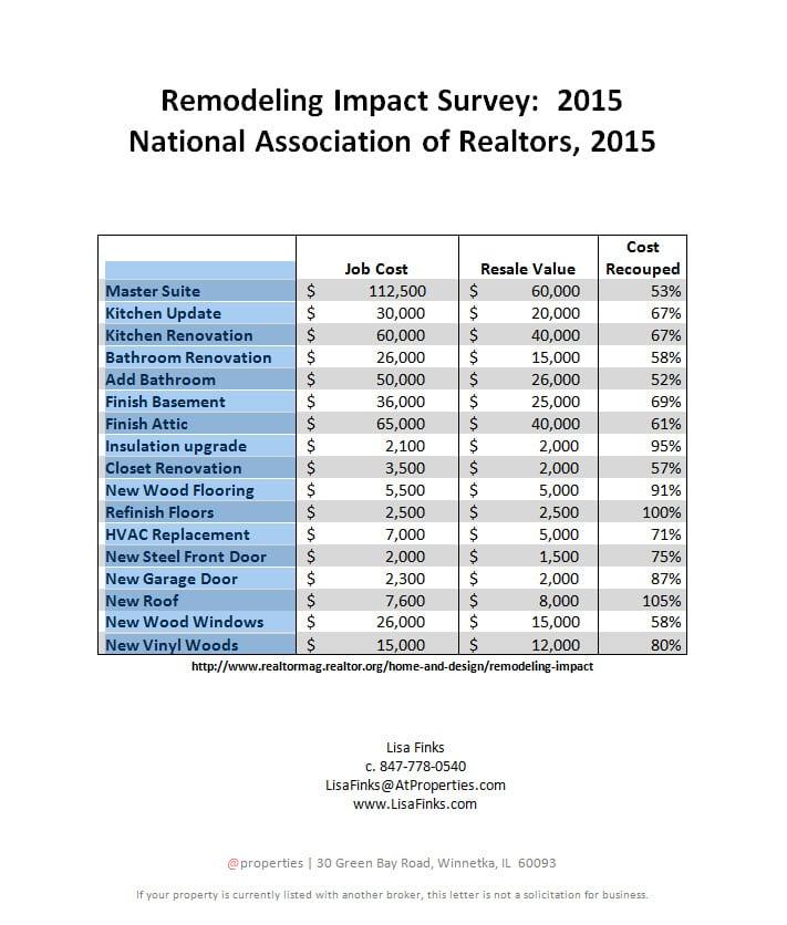 remodeling-impact-survey-2015