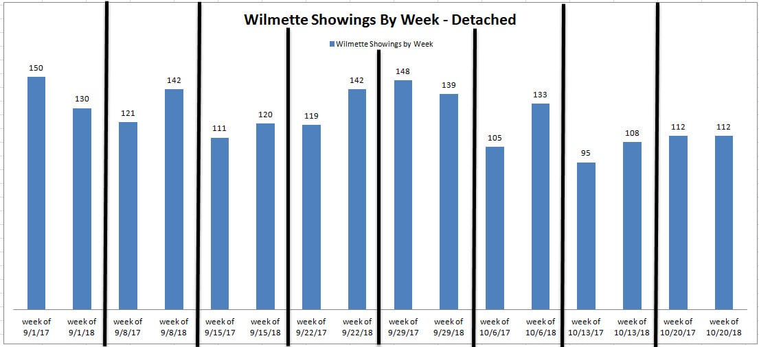 Wilmette showing activity October 2018