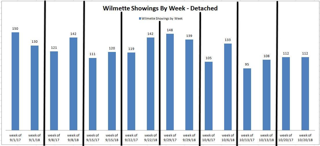 Wilmette-showings-by-week