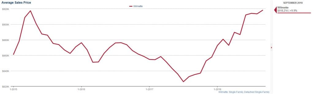 Wilmette Average Sales Prices October 2018