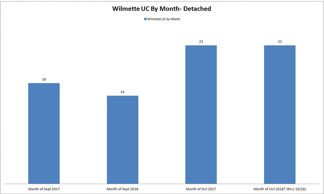Wilmette Under Contract By Month October 2018
