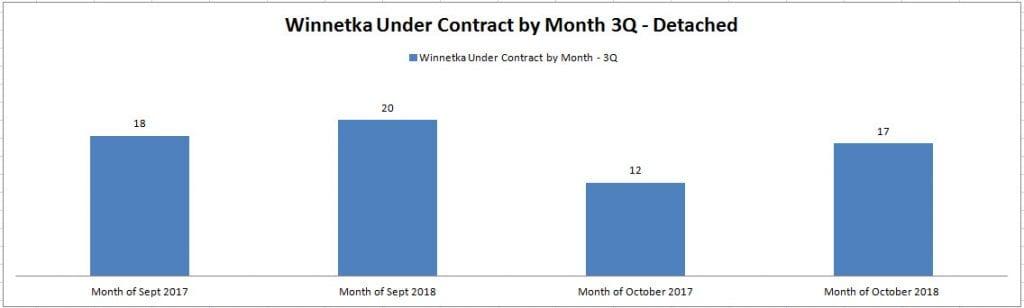 Winnetka Under Contract3Q 2018