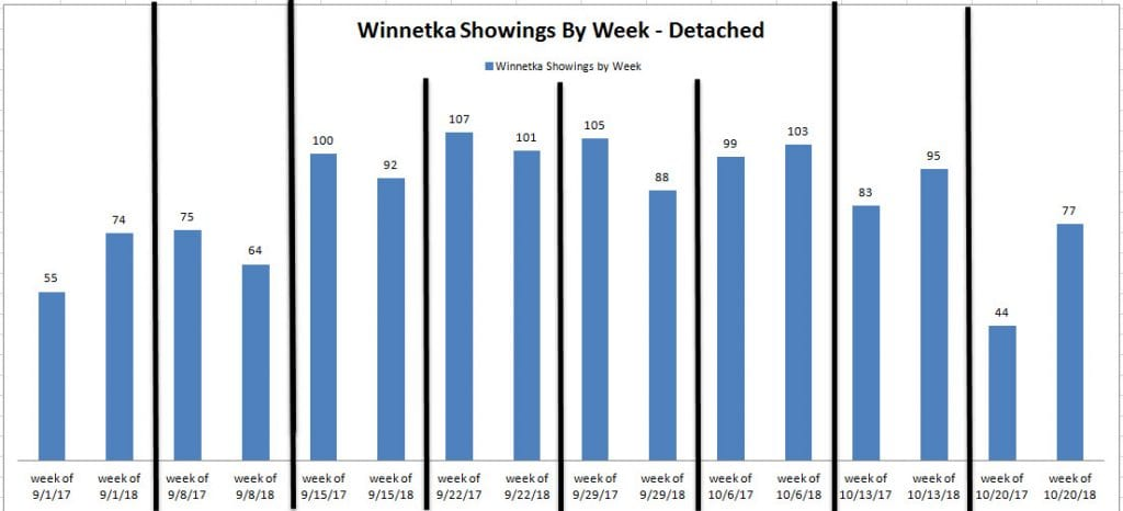 Winnetka Showings By Week 3Q 2018