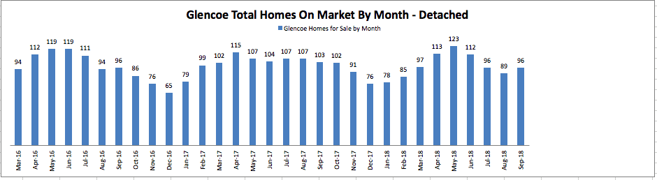 Glencoe Total Homes on Market