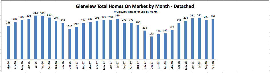 Glenview Total homes on market