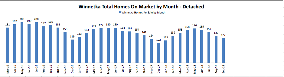 Winnetka Total Homes on market
