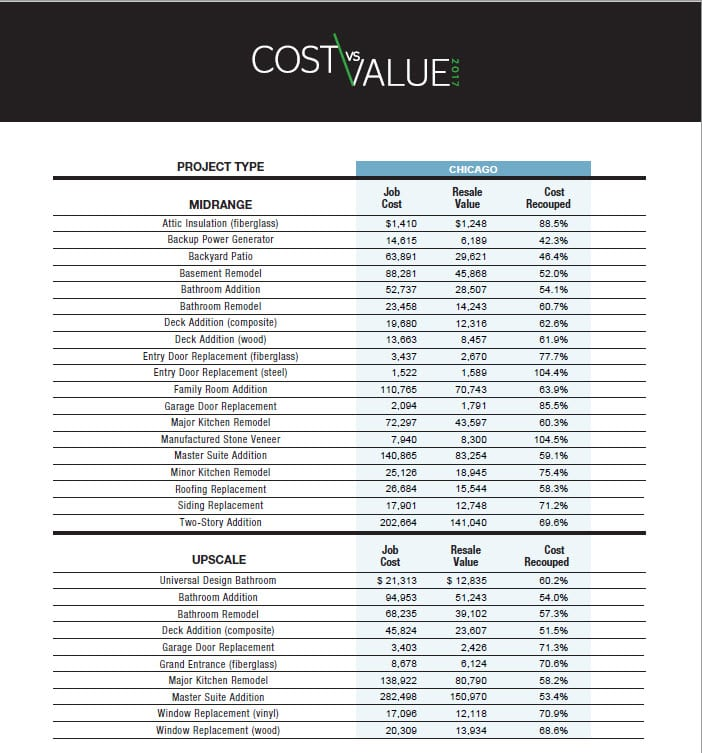 2017 cost value report