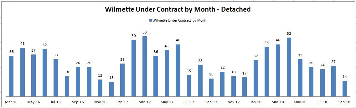 Wilmette Homes Under Contract by month