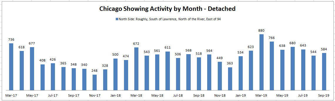 Best Month to Sell a House in Chicago: Showing Activity by Month
