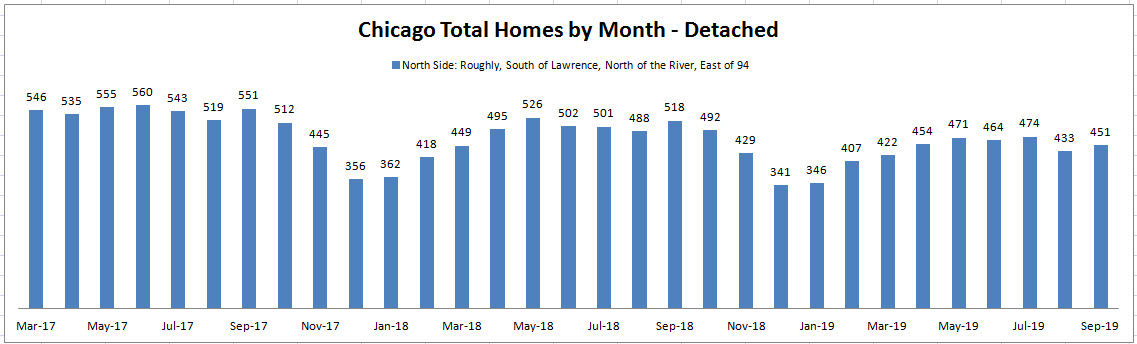 Best Month to Sell a House in Chicago: Total Homes by Month