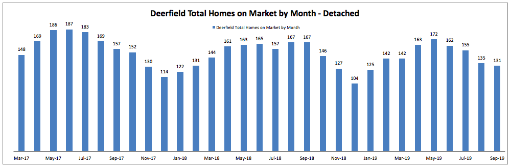 Best Month to Sell a Home in Deerfield: Total Homes on Market by Month