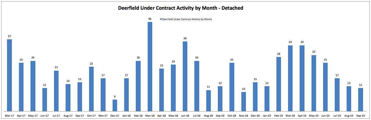 Best Month to Sell a House in Deerfield: Monthly Under Contract Activity