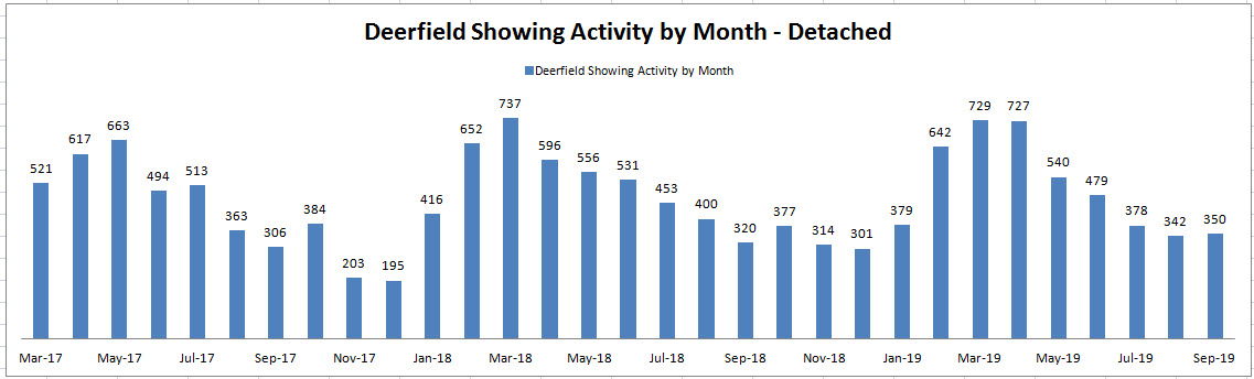 Best Month to Sell a House in Deerfield: Showing Activity by Month