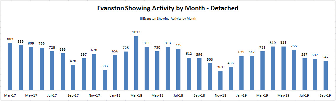 Best Month to Sell a House in Evanston: Showing Activity by Month