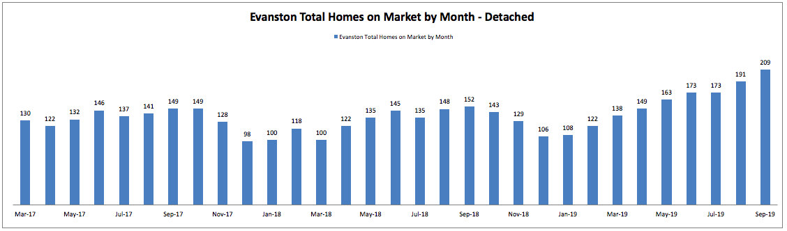 Best Month to Sell a Home in Evanston: Total Homes on Market by Month