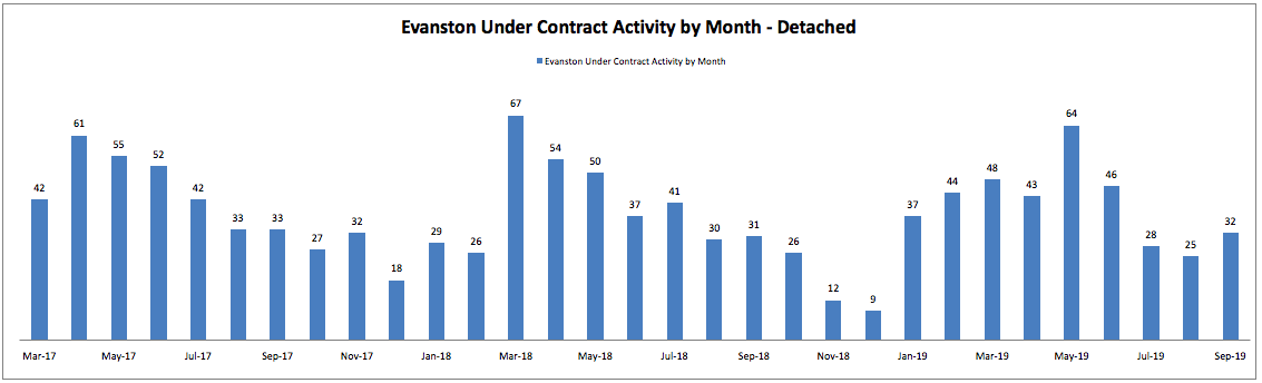 Best Month to Sell a House in Evanston: Monthly Under Contract Activity