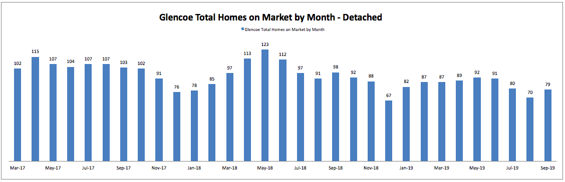 Best Month to Sell a Home in Glencoe: Total Homes on Market by Month