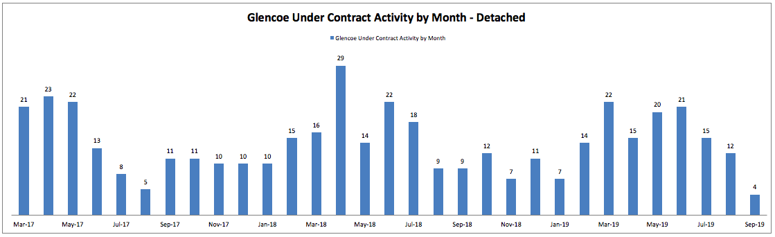 Best Month to Sell a House in Glencoe: Monthly Under Contract Activity