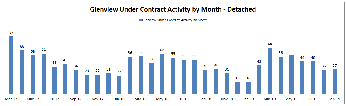 Best Month to Sell a House in Glenview: Monthly Under Contract Activity
