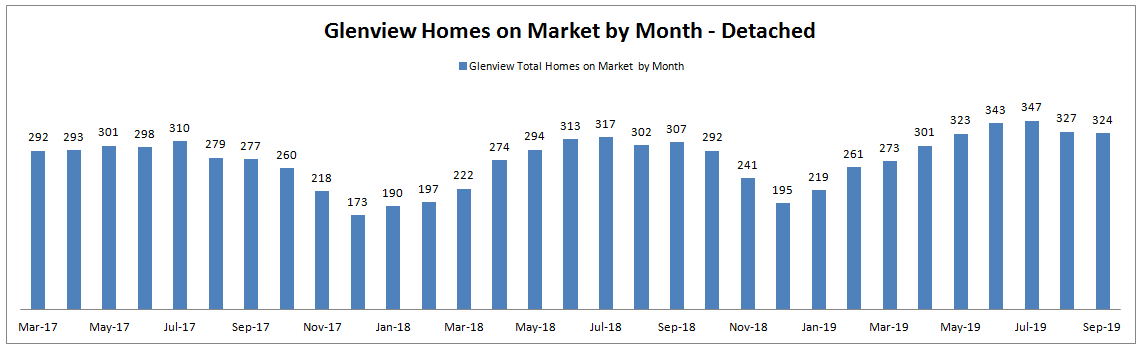 Best Month to Sell a House in Glenview: Monthly Homes on Market