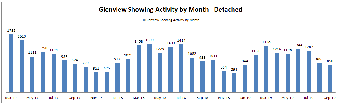 Best Month to Sell a House in Glenview: Showing Activity by Month