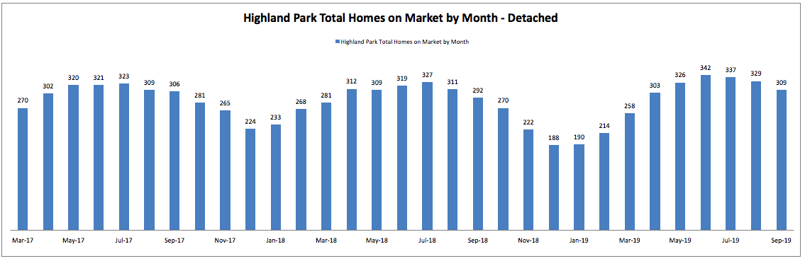 Best Month to Sell a Home in Highland Park: Total Homes on Market by Month