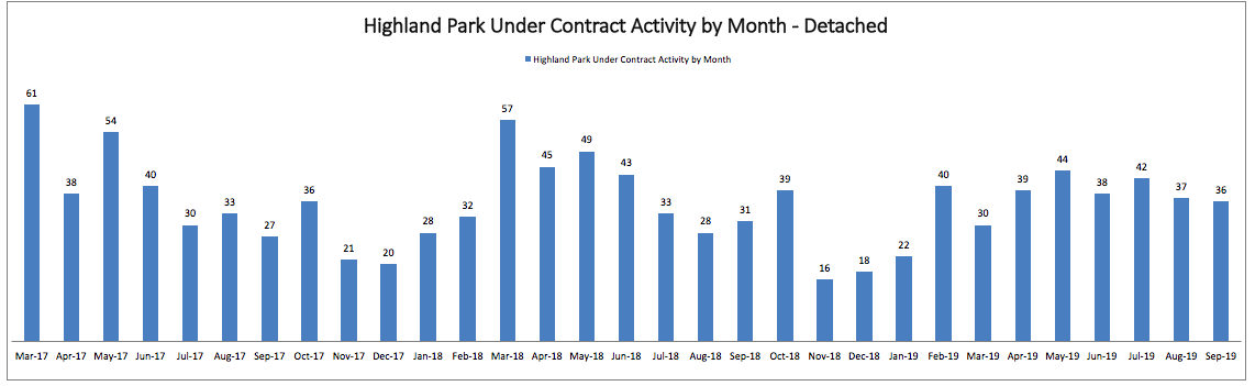 Best Month to Sell a House in Highland Park: Monthly Under Contract Activity