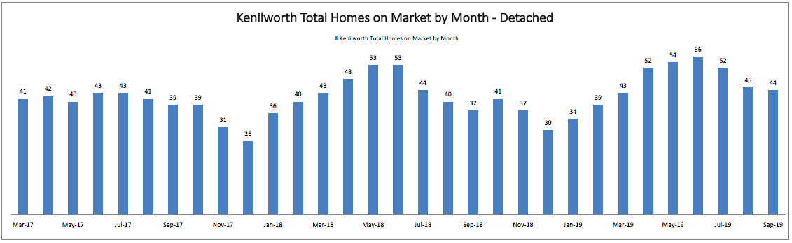 Best Month to Sell a Home in Kenilworth: Total Homes on Market by Month