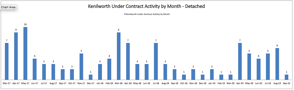 Best Month to Sell a House in Kenilworth: Monthly Under Contract Activity