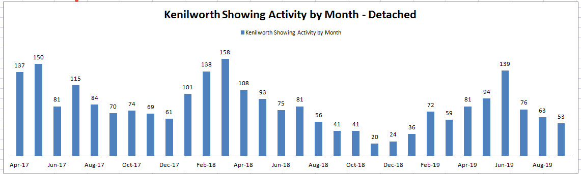 Best Month to Sell a House in Kenilworth: Showing Activity by Month