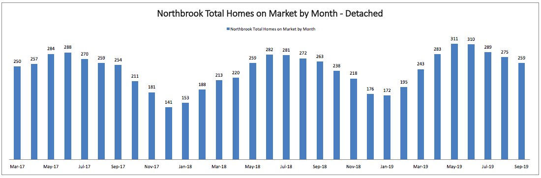 Best Month to Sell a Home in Northbrook: Total Homes on Market by Month