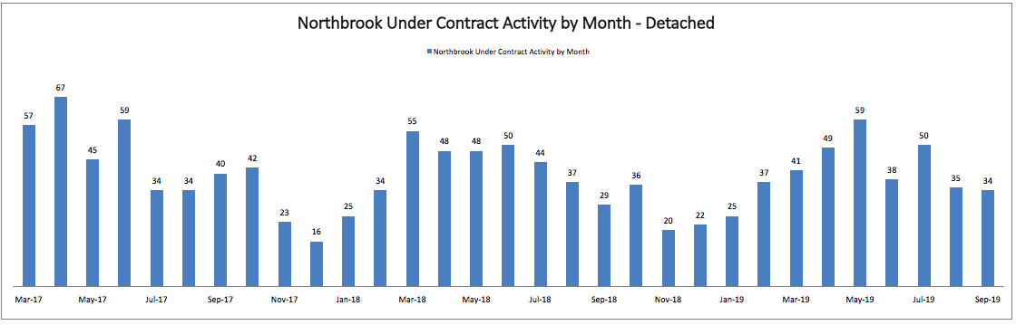 Best Month to Sell a House in Northbrook: Monthly Under Contract Activity