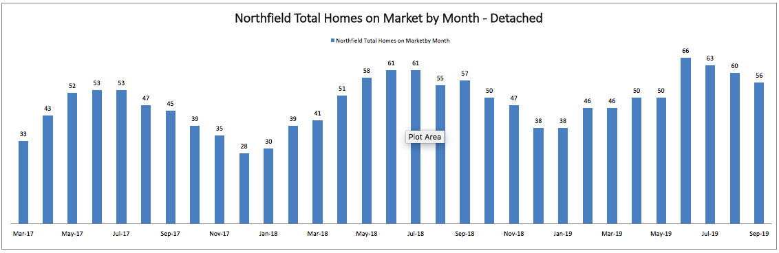 Best Month to Sell a Home in Northfield: Total Homes on Market by Month