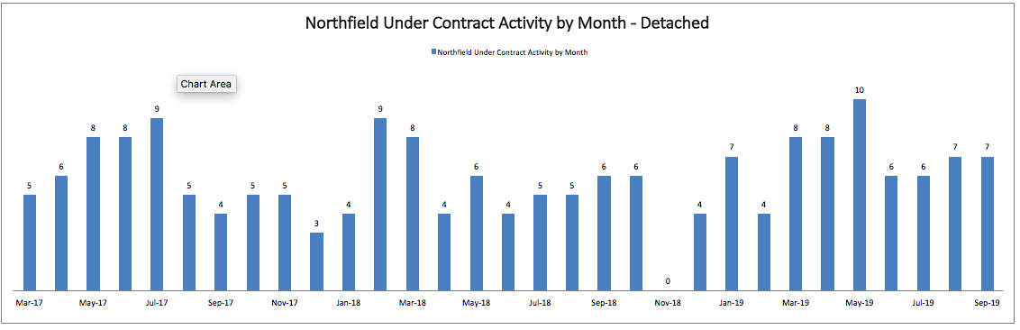Best Month to Sell a House in Northfield: Monthly Under Contract Activity