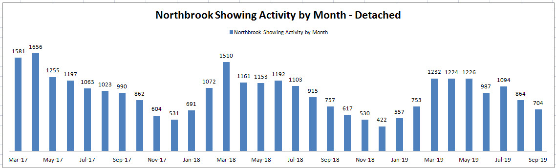 Best Month to Sell a House in Northbrook: Showing Activity by Month