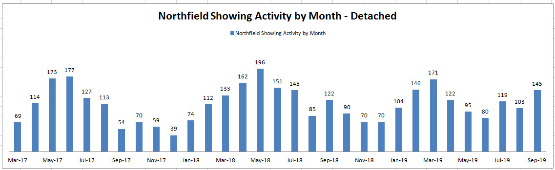 Best Month to Sell a House in Northfield: Showing Activity by Month