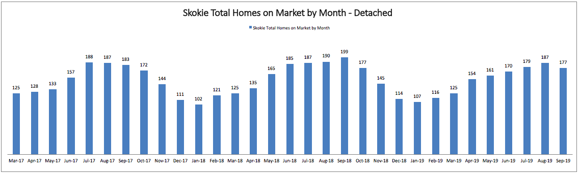 Best Month to Sell a Home in Skokie: Total Homes on Market by Month