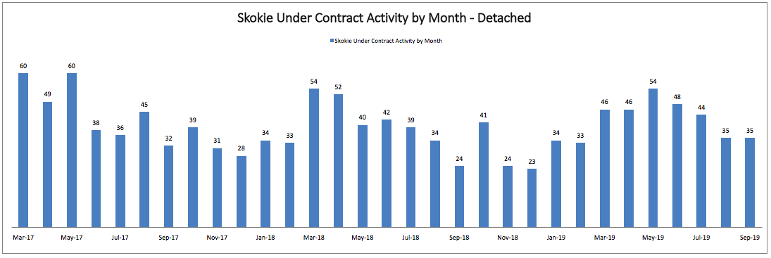 Best Month to Sell a House in Skokie: Monthly Under Contract Activity