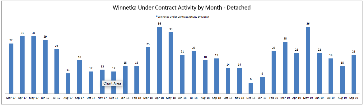 Best Month to Sell a House in Winnetka: Monthly Under Contract Activity