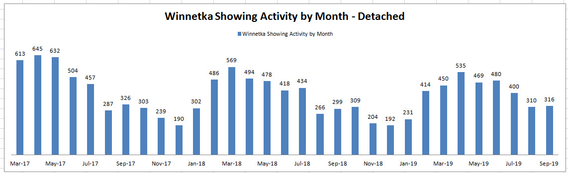 Best Month to Sell a House in Winnetka: Showing Activity by Month