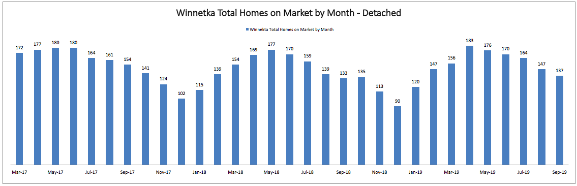Best Month to Sell a Home in Winnetka: Total Homes on Market by Month