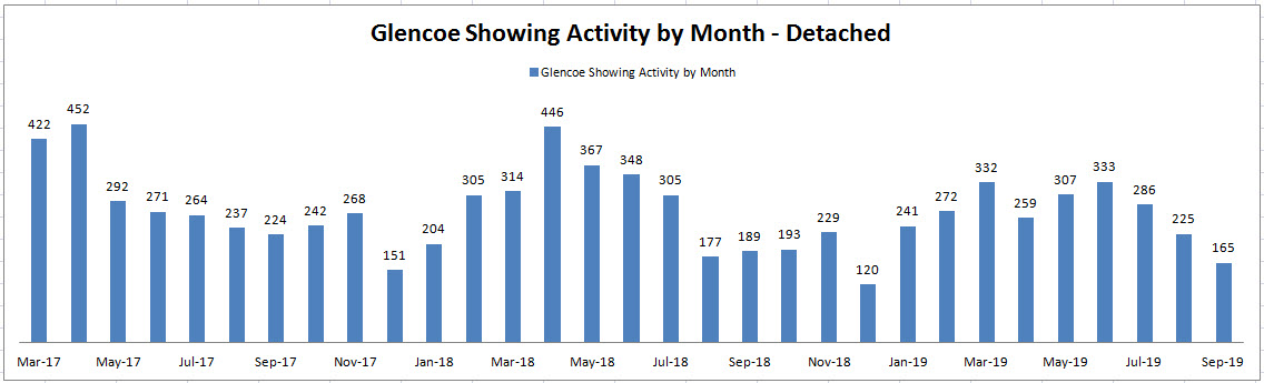 Best Month to Sell a House in Glencoe: Showing Activity by Month