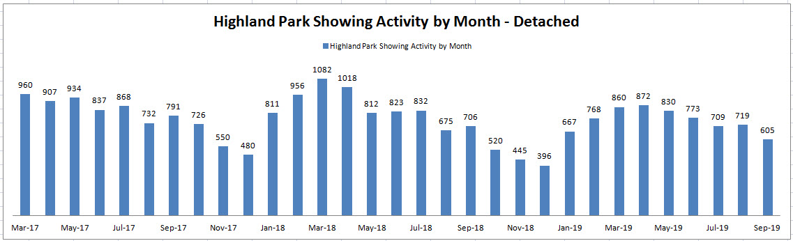 Best Month to Sell a House in Highland Park: Showing Activity by Month
