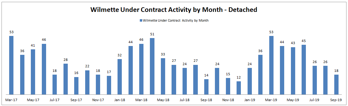 Best Month to Sell a House in Wilmette: Monthly Under Contract Activity