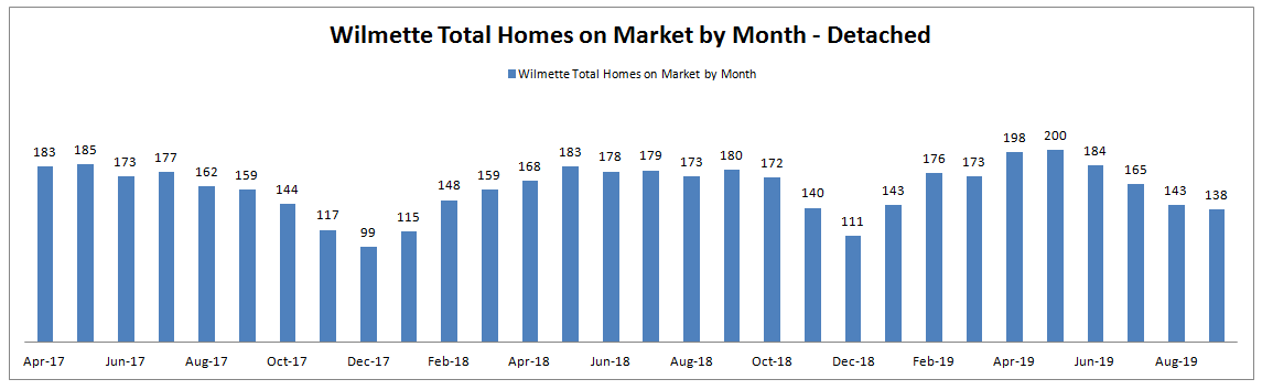 Best Month to Sell a Home in Wimlette: Total Homes on Market by Month