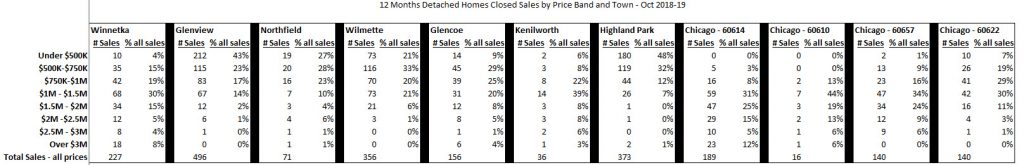 Price distribution North Shore and Chicago real estate