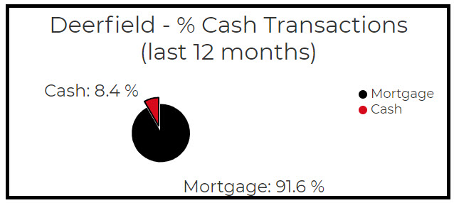 How many cash offers for homes in deerfield
