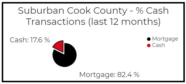 How many cash offers for homes in suburban cook county