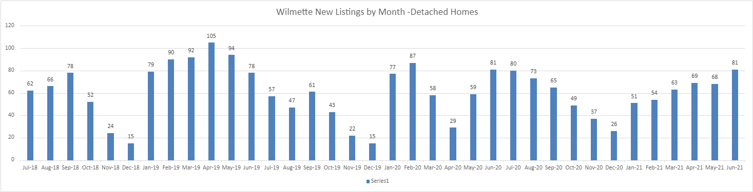 Wilmette New Listings by Month 2018-2021